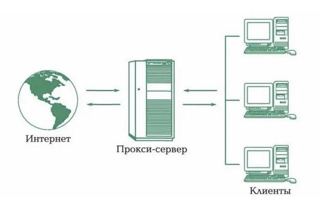 Работа proxy сервер
