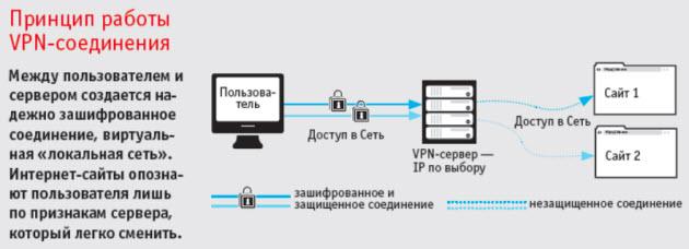 VPN сервер IP по выбору